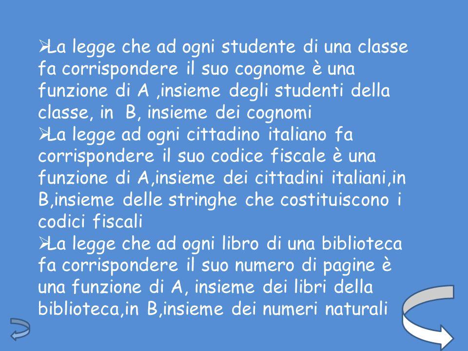 La legge che ad ogni studente di una classe fa corrispondere il suo cognome è una funzione di A,insieme degli studenti della classe, in B, insieme dei cognomi La legge ad ogni cittadino italiano fa corrispondere il suo codice fiscale è una funzione di A,insieme dei cittadini italiani,in B,insieme delle stringhe che costituiscono i codici fiscali La legge che ad ogni libro di una biblioteca fa corrispondere il suo numero di pagine è una funzione di A, insieme dei libri della biblioteca,in B,insieme dei numeri naturali