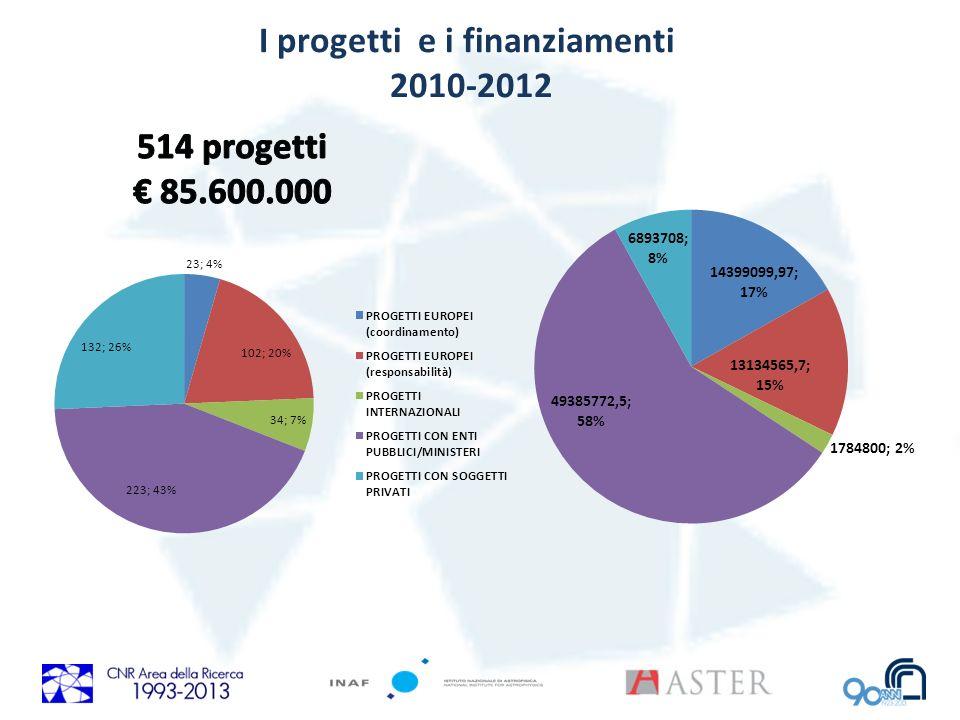 I progetti e i finanziamenti 2010-2012