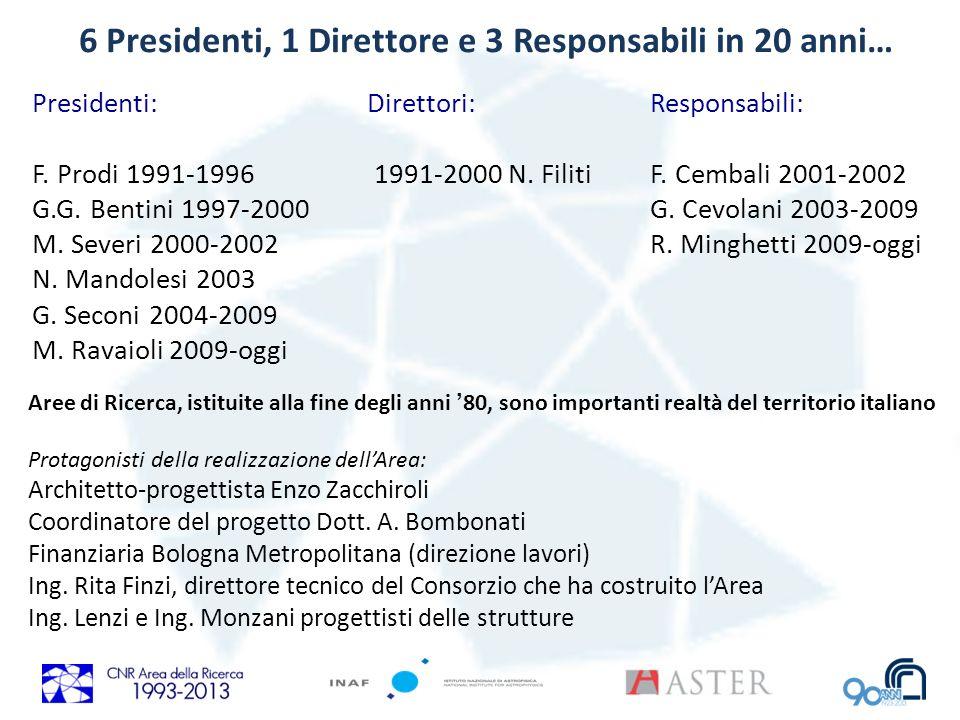 6 Presidenti, 1 Direttore e 3 Responsabili in 20 anni… Presidenti: F. Prodi 1991-1996 G.G. Bentini 1997-2000 M. Severi 2000-2002 N. Mandolesi 2003 G.