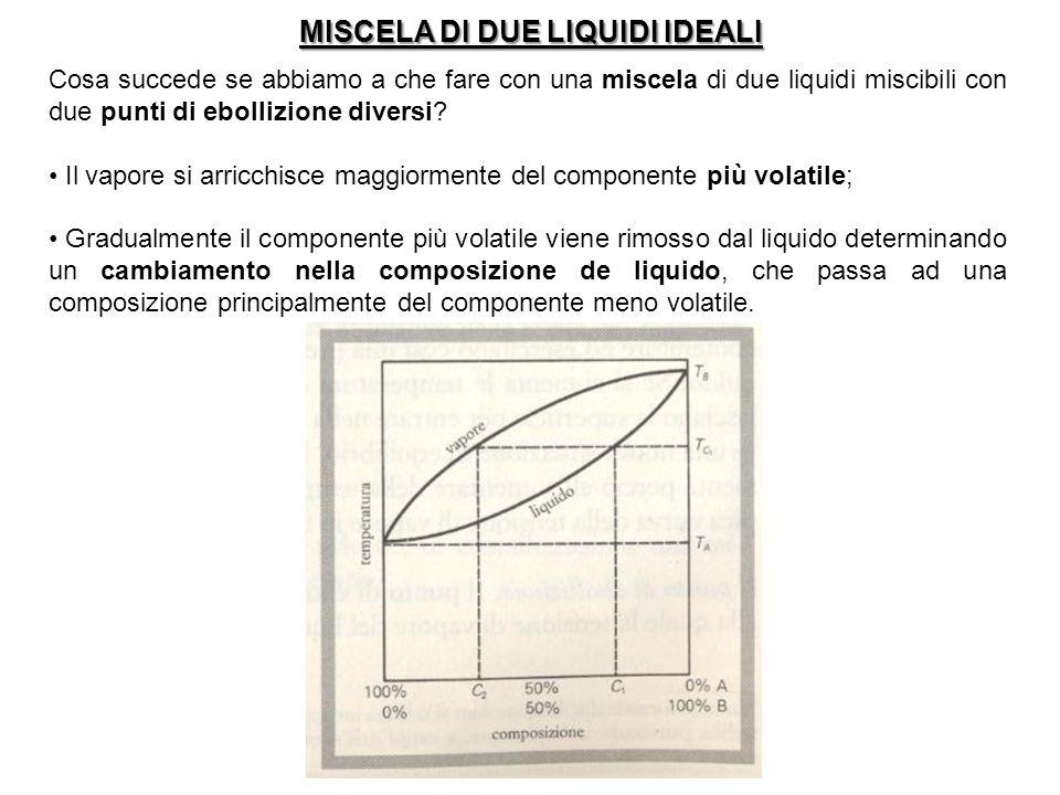 MISCELA DI DUE LIQUIDI IDEALI Cosa succede se abbiamo a che fare con una miscela di due liquidi miscibili con due punti di ebollizione diversi? Il vap