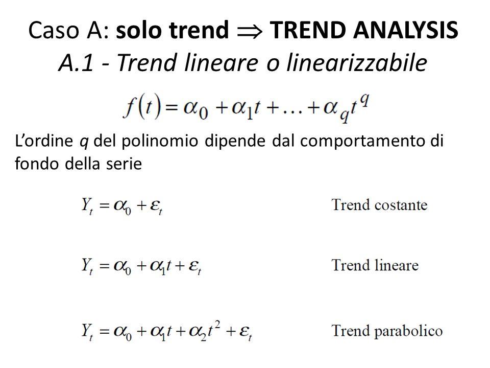 Caso A: solo trend TREND ANALYSIS A.1 - Trend lineare o linearizzabile Lordine q del polinomio dipende dal comportamento di fondo della serie