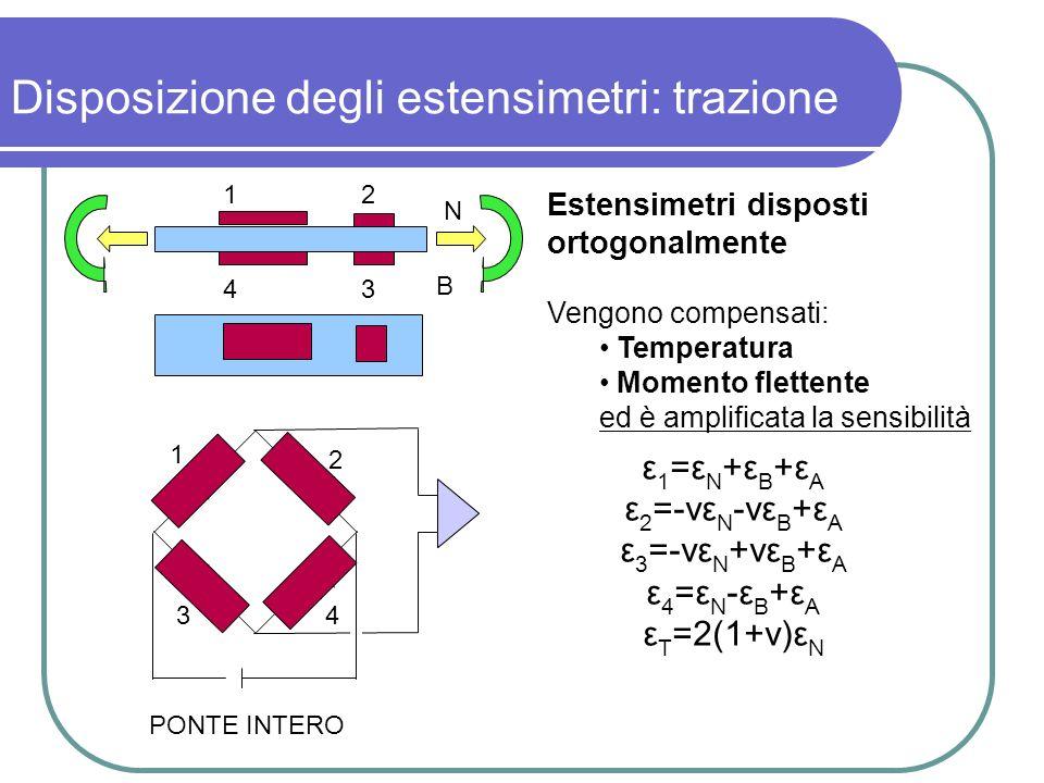 Disposizione degli estensimetri: trazione Estensimetri disposti ortogonalmente Vengono compensati: Temperatura Momento flettente ed è amplificata la s
