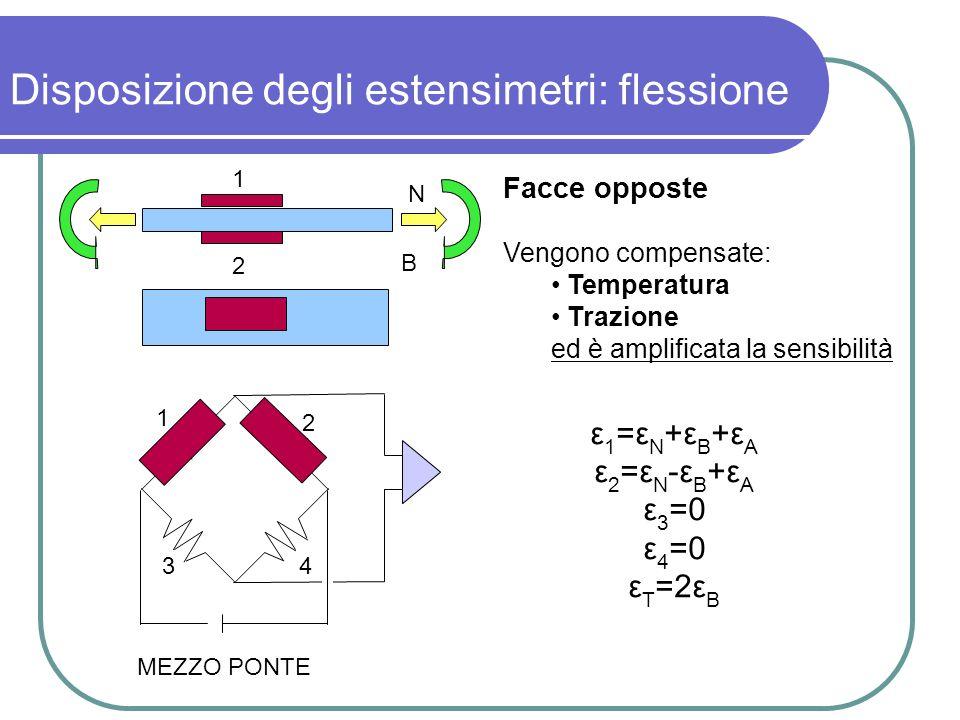 Disposizione degli estensimetri: flessione Facce opposte Vengono compensate: Temperatura Trazione ed è amplificata la sensibilità ε 1 =ε N +ε B +ε A ε