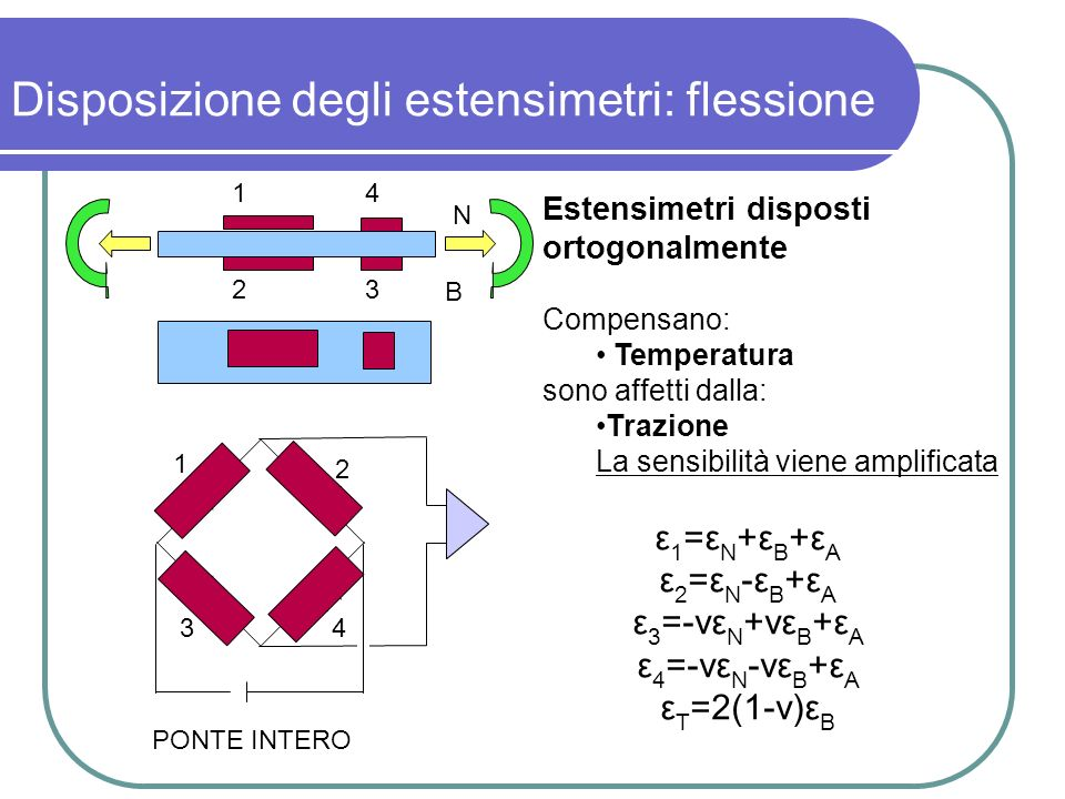Disposizione degli estensimetri: flessione ε 1 =ε N +ε B +ε A ε 2 =ε N -ε B +ε A ε 3 =-νε N +νε B +ε A ε 4 =-νε N -νε B +ε A ε T =2(1-ν)ε B N B 1 2 34