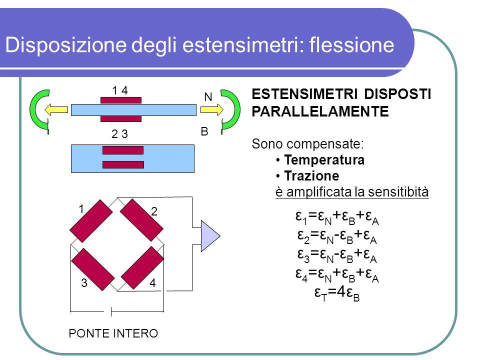 Disposizione degli estensimetri: flessione ESTENSIMETRI DISPOSTI PARALLELAMENTE Sono compensate: Temperatura Trazione è amplificata la sensitibità ε 1