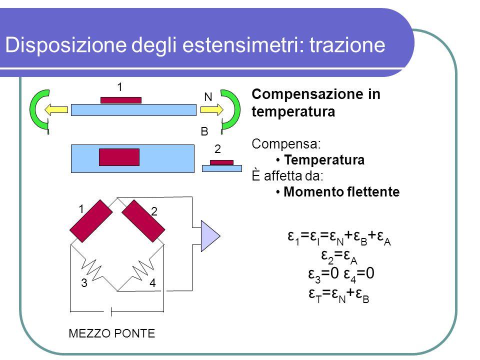 Disposizione degli estensimetri: trazione Compensazione in temperatura Compensa: Temperatura È affetta da: Momento flettente ε 1 =ε I =ε N +ε B +ε A ε