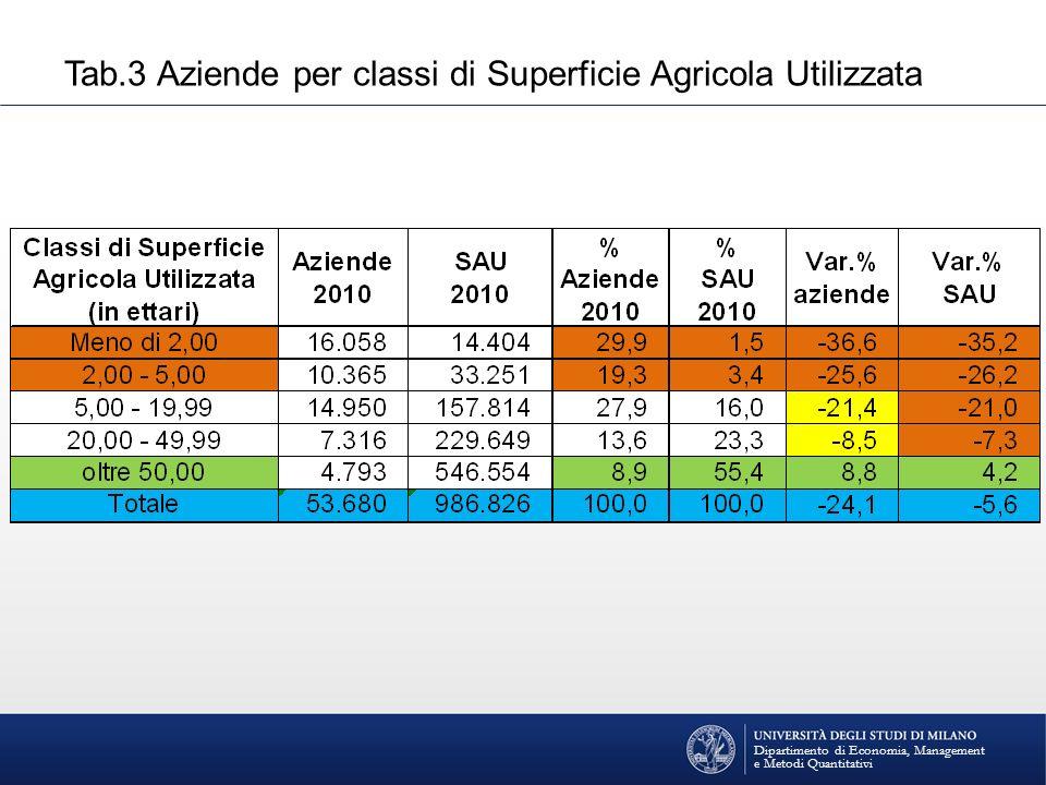 Dipartimento di Economia, Management e Metodi Quantitativi Tab.3 Aziende per classi di Superficie Agricola Utilizzata