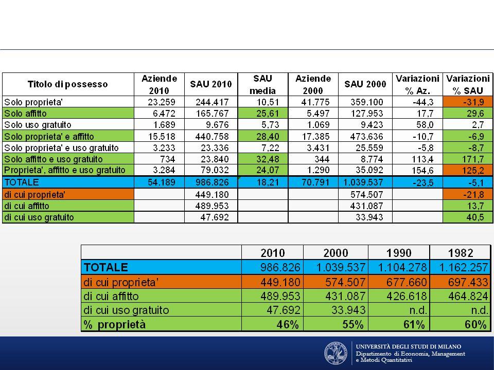 Dipartimento di Economia, Management e Metodi Quantitativi
