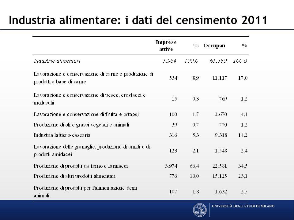 Industria alimentare: i dati del censimento 2011