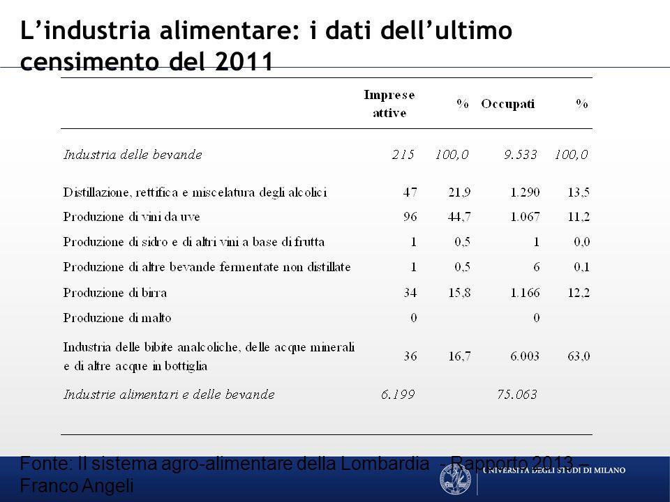 Lindustria alimentare: i dati dellultimo censimento del 2011 Fonte: Il sistema agro-alimentare della Lombardia - Rapporto 2013 – Franco Angeli