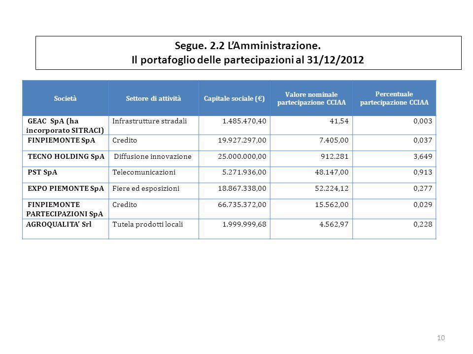 Segue. 2.2 LAmministrazione. Il portafoglio delle partecipazioni al 31/12/2012 SocietàSettore di attivitàCapitale sociale () Valore nominale partecipa
