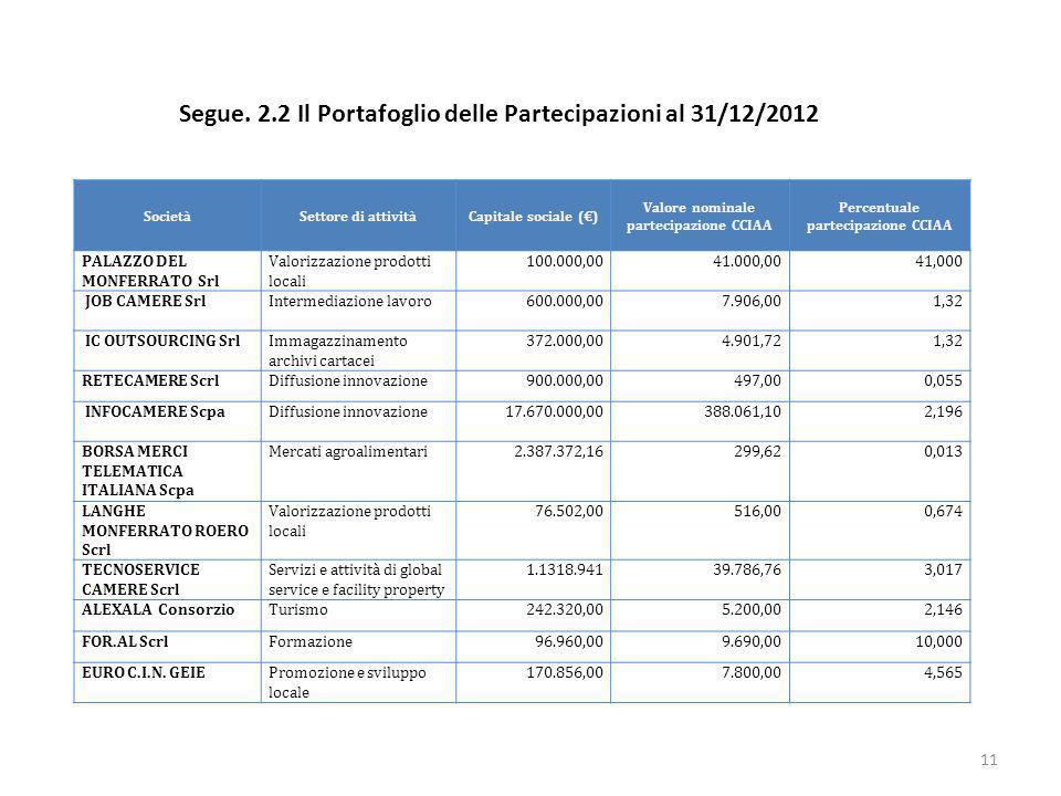 Segue. 2.2 Il Portafoglio delle Partecipazioni al 31/12/2012 SocietàSettore di attivitàCapitale sociale () Valore nominale partecipazione CCIAA Percen