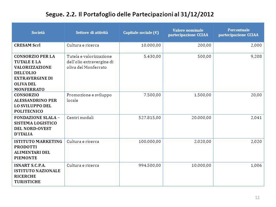 SocietàSettore di attivitàCapitale sociale () Valore nominale partecipazione CCIAA Percentuale partecipazione CCIAA CRESAM ScrlCultura e ricerca10.000