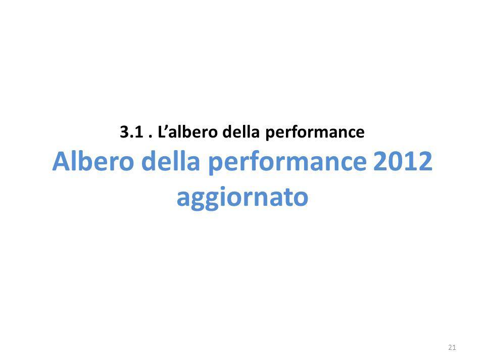 3.1. Lalbero della performance Albero della performance 2012 aggiornato 21