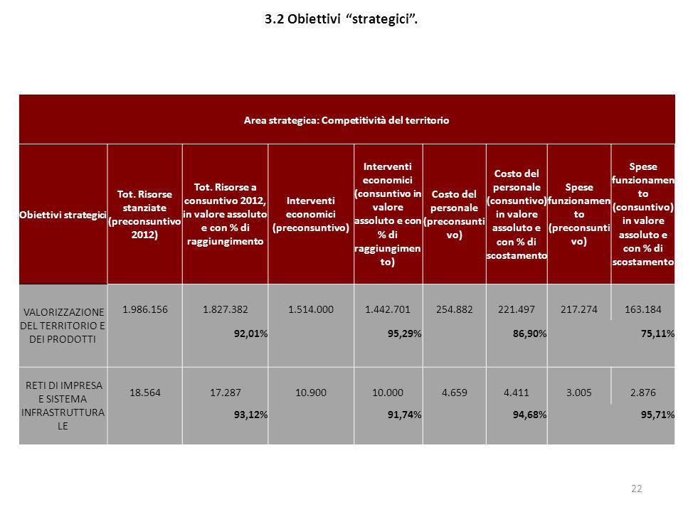 3.2 Obiettivi strategici. 22 Area strategica: Competitività del territorio Obiettivi strategici Tot. Risorse stanziate (preconsuntivo 2012) Tot. Risor