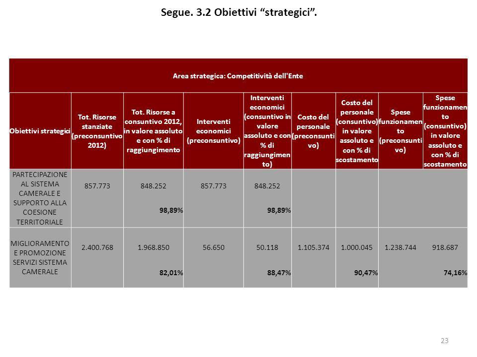 Segue. 3.2 Obiettivi strategici. 23 Area strategica: Competitività dell'Ente Obiettivi strategici Tot. Risorse stanziate (preconsuntivo 2012) Tot. Ris
