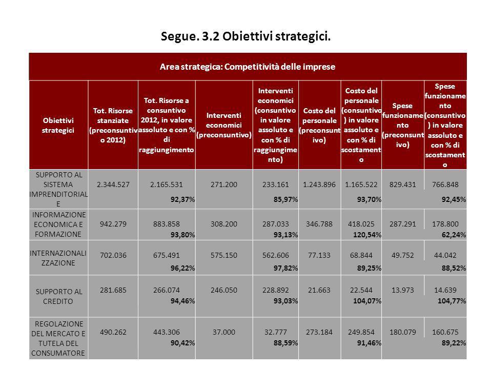 Segue. 3.2 Obiettivi strategici. 24 Area strategica: Competitività delle imprese Obiettivi strategici Tot. Risorse stanziate (preconsuntiv o 2012) Tot