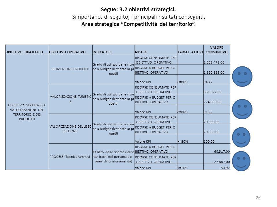 Segue: 3.2 obiettivi strategici. Si riportano, di seguito, i principali risultati conseguiti. Area strategica Competitività del territorio. 26 OBIETTI