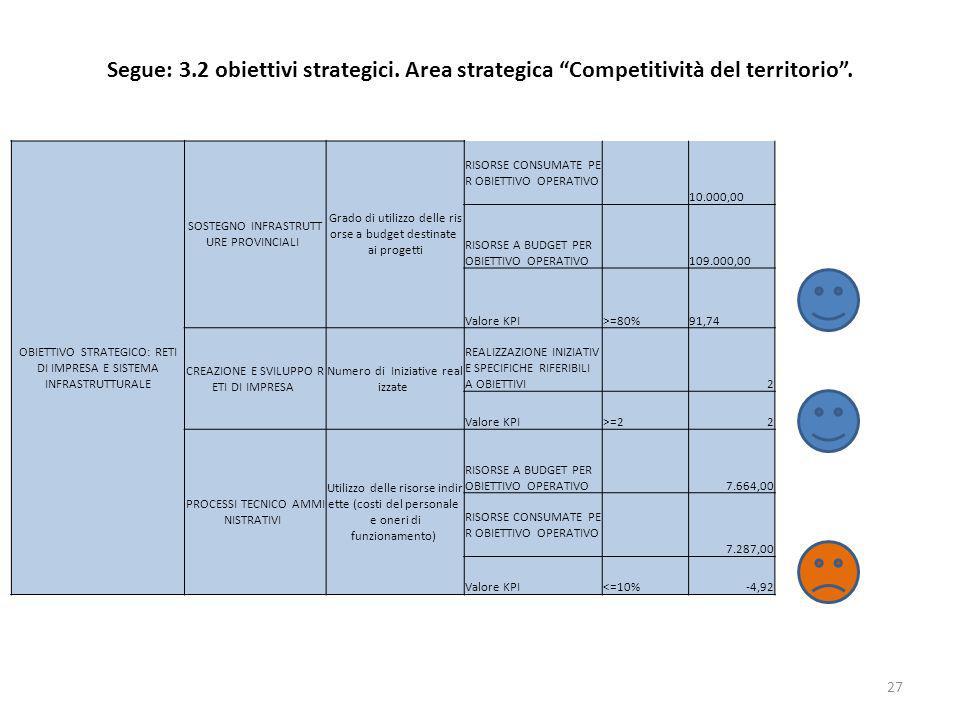 Segue: 3.2 obiettivi strategici. Area strategica Competitività del territorio. 27 OBIETTIVO STRATEGICO: RETI DI IMPRESA E SISTEMA INFRASTRUTTURALE SOS