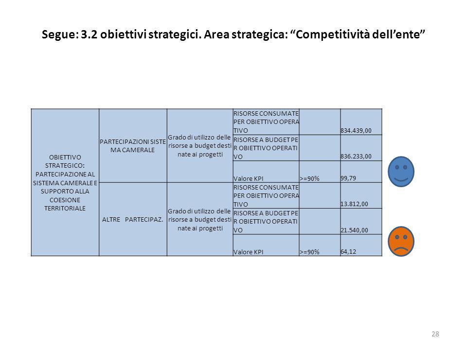 Segue: 3.2 obiettivi strategici. Area strategica: Competitività dellente 28 OBIETTIVO STRATEGICO: PARTECIPAZIONE AL SISTEMA CAMERALE E SUPPORTO ALLA C