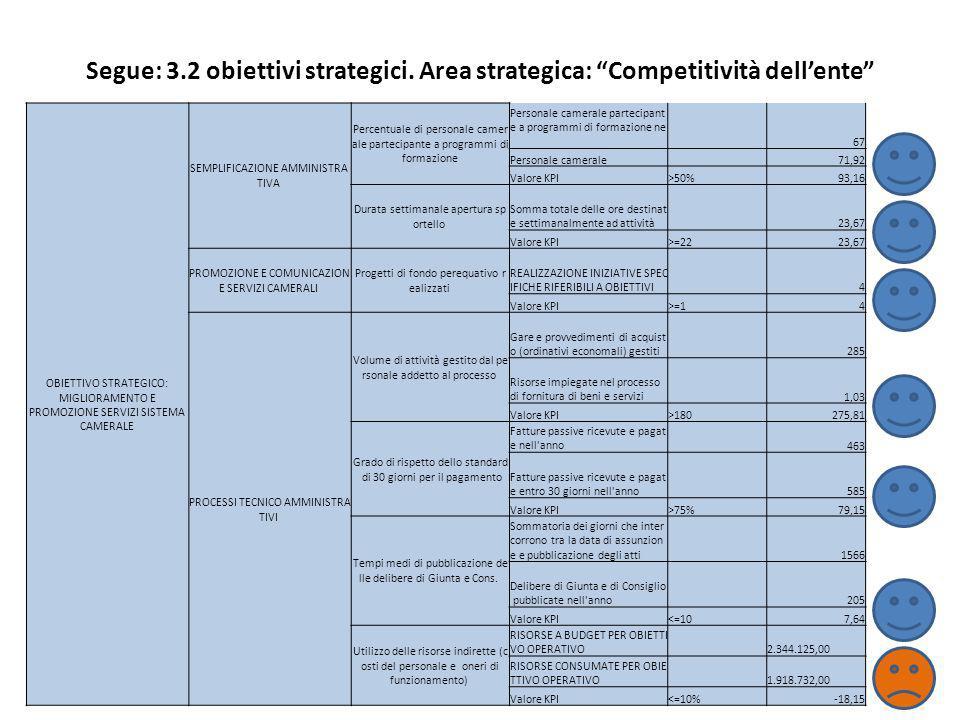 Segue: 3.2 obiettivi strategici. Area strategica: Competitività dellente 29 OBIETTIVO STRATEGICO: MIGLIORAMENTO E PROMOZIONE SERVIZI SISTEMA CAMERALE