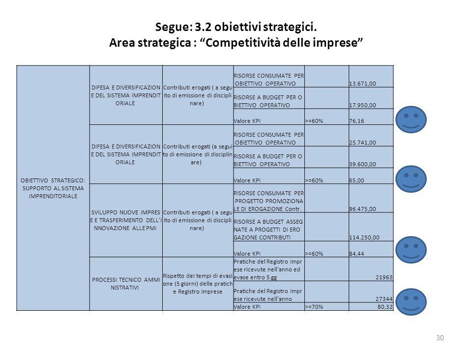 Segue: 3.2 obiettivi strategici. Area strategica : Competitività delle imprese 30 OBIETTIVO STRATEGICO: SUPPORTO AL SISTEMA IMPRENDITORIALE DIFESA E D