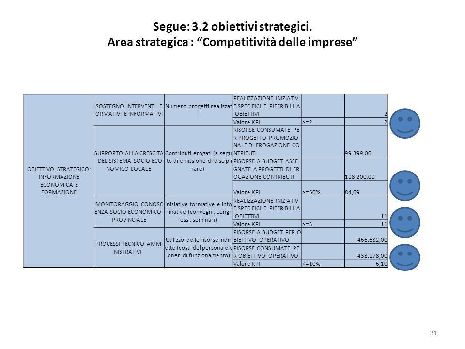 Segue: 3.2 obiettivi strategici. Area strategica : Competitività delle imprese 31 OBIETTIVO STRATEGICO: INFORMAZIONE ECONOMICA E FORMAZIONE SOSTEGNO I