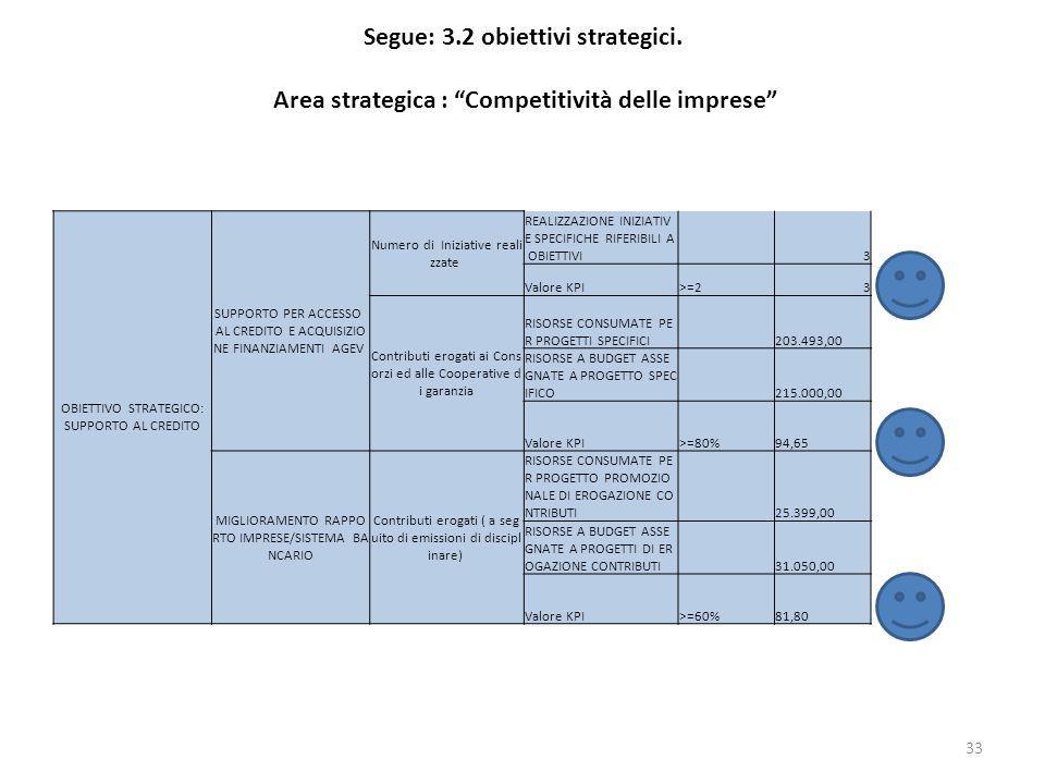 Segue: 3.2 obiettivi strategici. Area strategica : Competitività delle imprese 33 OBIETTIVO STRATEGICO: SUPPORTO AL CREDITO SUPPORTO PER ACCESSO AL CR