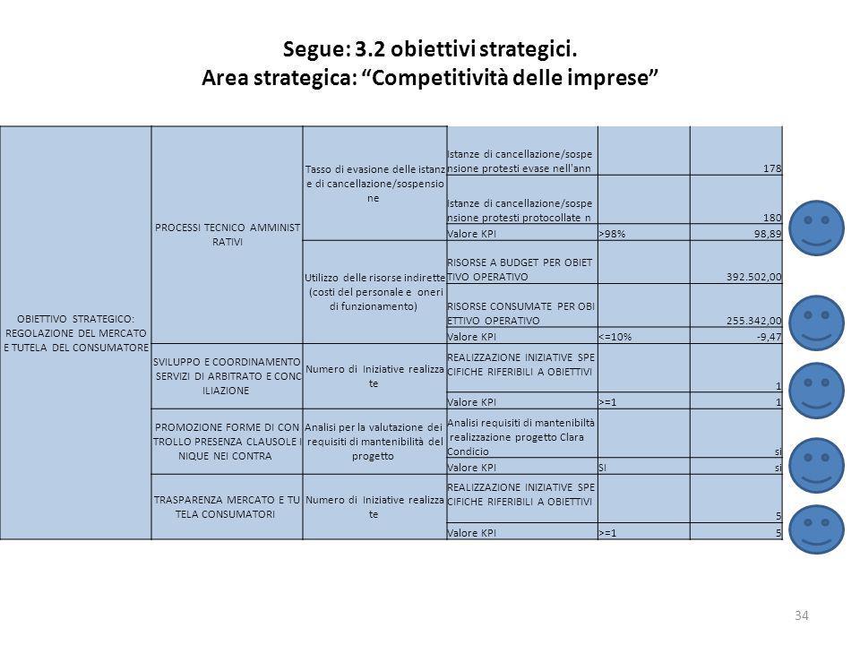 Segue: 3.2 obiettivi strategici. Area strategica: Competitività delle imprese 34 OBIETTIVO STRATEGICO: REGOLAZIONE DEL MERCATO E TUTELA DEL CONSUMATOR
