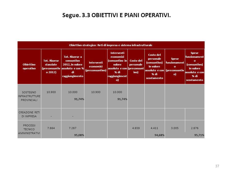 Segue. 3.3 OBIETTIVI E PIANI OPERATIVI. 37 Obiettivo strategico: Reti di impresa e sistema infrastrutturale Obiettivo operativo Tot. Risorse stanziate