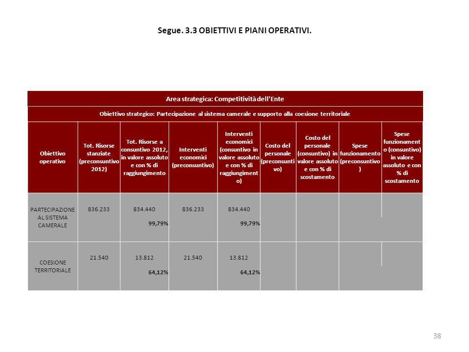Segue. 3.3 OBIETTIVI E PIANI OPERATIVI. 38 Area strategica: Competitività dell'Ente Obiettivo strategico: Partecipazione al sistema camerale e support