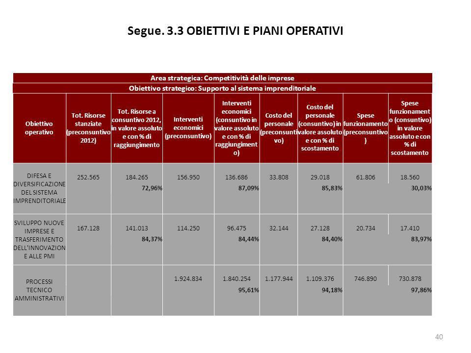 Segue. 3.3 OBIETTIVI E PIANI OPERATIVI 40 Area strategica: Competitività delle imprese Obiettivo strategico: Supporto al sistema imprenditoriale Obiet