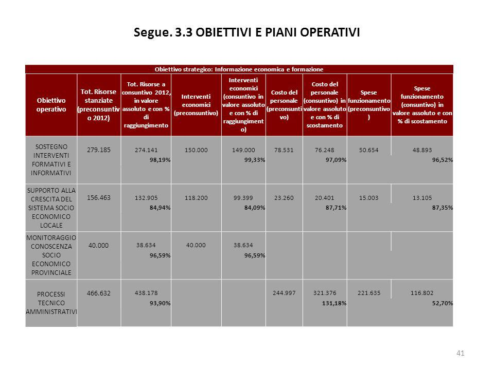 Segue. 3.3 OBIETTIVI E PIANI OPERATIVI 41 Obiettivo strategico: Informazione economica e formazione Obiettivo operativo Tot. Risorse stanziate (precon