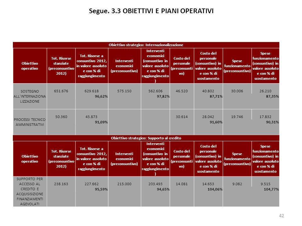 Segue. 3.3 OBIETTIVI E PIANI OPERATIVI 42 Obiettivo strategico: Internazionalizzazione Obiettivo operativo Tot. Risorse stanziate (preconsuntivo 2012)