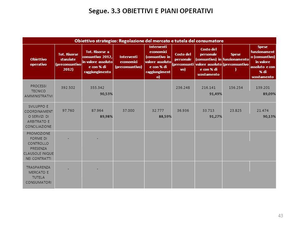 Segue. 3.3 OBIETTIVI E PIANI OPERATIVI 43 Obiettivo strategico: Regolazione del mercato e tutela del consumatore Obiettivo operativo Tot. Risorse stan