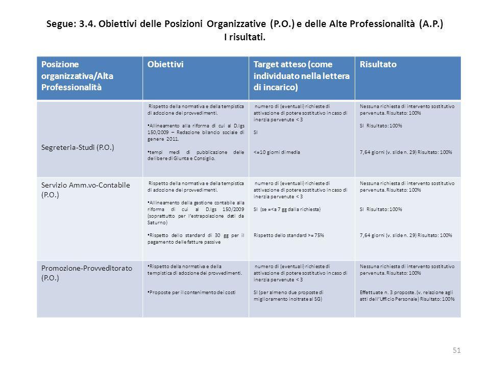 Segue: 3.4. Obiettivi delle Posizioni Organizzative (P.O.) e delle Alte Professionalità (A.P.) I risultati. Posizione organizzativa/Alta Professionali