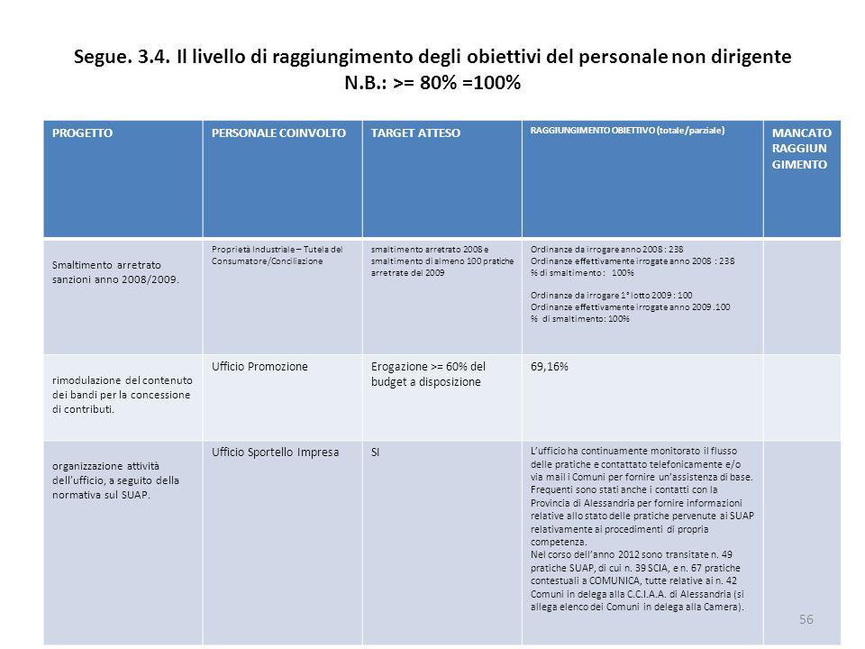 Segue. 3.4. Il livello di raggiungimento degli obiettivi del personale non dirigente N.B.: >= 80% =100% PROGETTOPERSONALE COINVOLTOTARGET ATTESO RAGGI