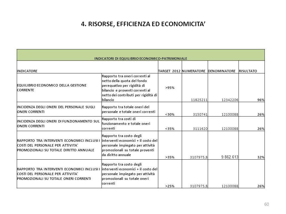 4. RISORSE, EFFICIENZA ED ECONOMICITA 60 INDICATORI DI EQUILIBRIO ECONOMICO-PATRIMONIALE INDICATORE TARGET 2012NUMERATOREDENOMINATORERISULTATO EQUILIB