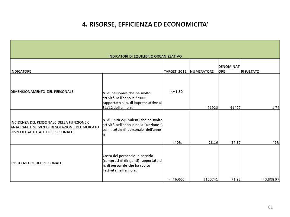 4. RISORSE, EFFICIENZA ED ECONOMICITA 61 INDICATORI DI EQUILIBRIO ORGANIZZATIVO INDICATORE TARGET 2012NUMERATORE DENOMINAT ORERISULTATO DIMENSIONAMENT