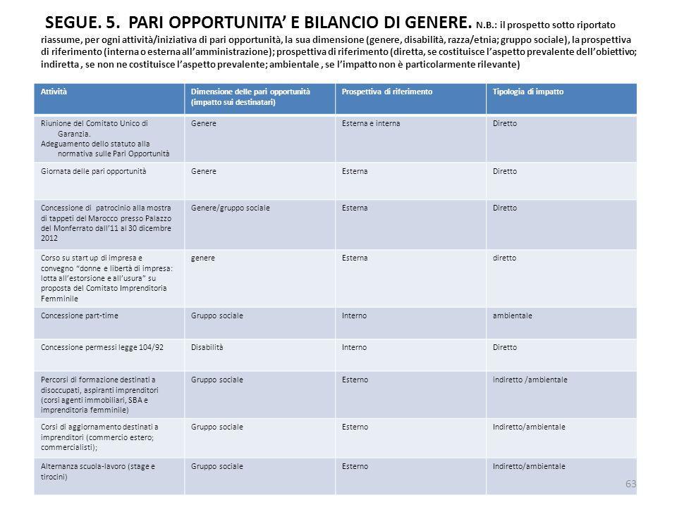 SEGUE. 5. PARI OPPORTUNITA E BILANCIO DI GENERE. N.B.: il prospetto sotto riportato riassume, per ogni attività/iniziativa di pari opportunità, la sua