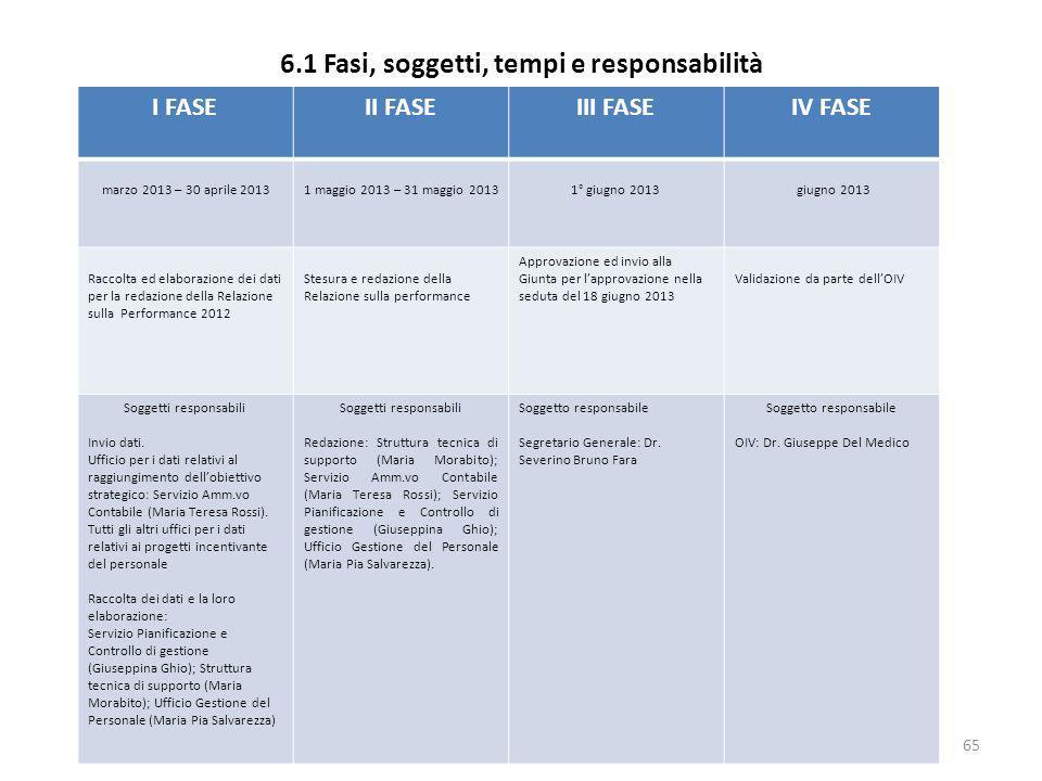6.1 Fasi, soggetti, tempi e responsabilità 65 I FASEII FASEIII FASEIV FASE marzo 2013 – 30 aprile 20131 maggio 2013 – 31 maggio 20131° giugno 2013 giu
