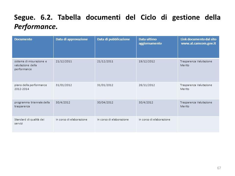 Segue. 6.2. Tabella documenti del Ciclo di gestione della Performance. 67 DocumentoData di approvazioneData di pubblicazioneData ultimo aggiornamento