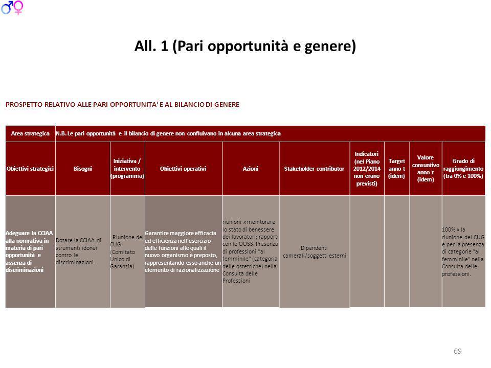All. 1 (Pari opportunità e genere) 69 PROSPETTO RELATIVO ALLE PARI OPPORTUNITA' E AL BILANCIO DI GENERE Area strategicaN.B. Le pari opportunità e il b