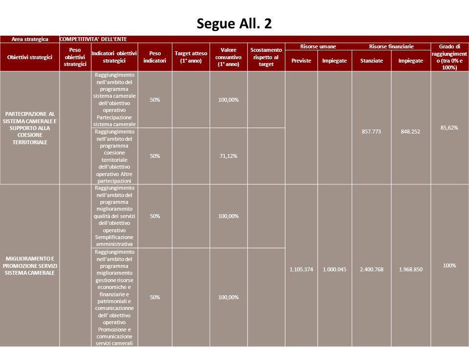Segue All. 2 72 Area strategicaCOMPETITIVITA' DELL'ENTE Obiettivi strategici Peso obiettivi strategici Indicatori obiettivi strategici Peso indicatori