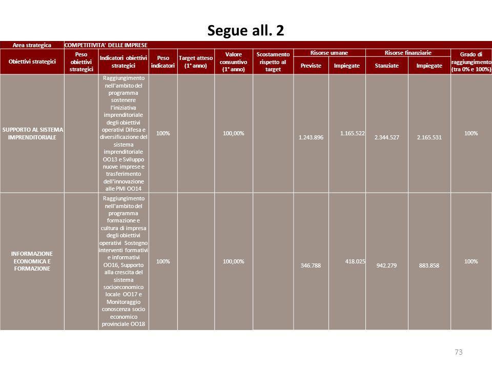 Segue all. 2 73 Area strategicaCOMPETITIVITA' DELLE IMPRESE Obiettivi strategici Peso obiettivi strategici Indicatori obiettivi strategici Peso indica