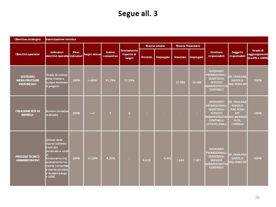 Segue all. 3 76 Obiettivo strategicoValorizzazione turistica Obiettivi operativi Indicatori obiettivi operativi Peso indicatori Target atteso Valore c