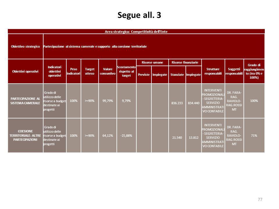 Segue all. 3 77 Area strategica: Competitività dell'Ente Obiettivo strategicoPartecipazione al sistema camerale e supporto alla coesione territoriale