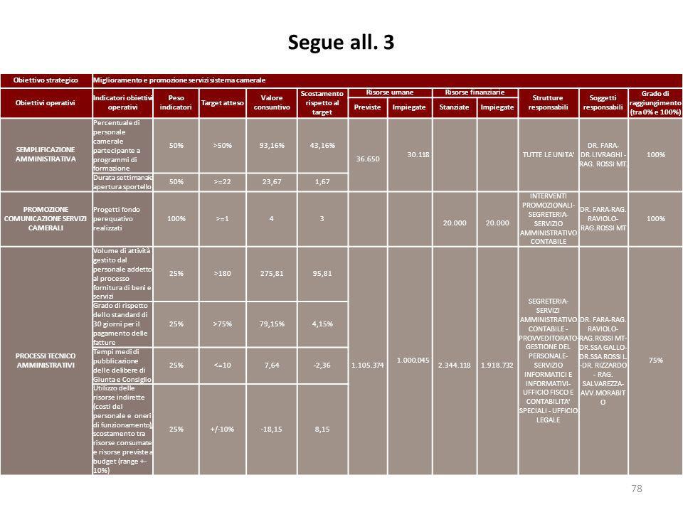 Segue all. 3 78 Obiettivo strategicoMiglioramento e promozione servizi sistema camerale Obiettivi operativi Indicatori obiettivi operativi Peso indica