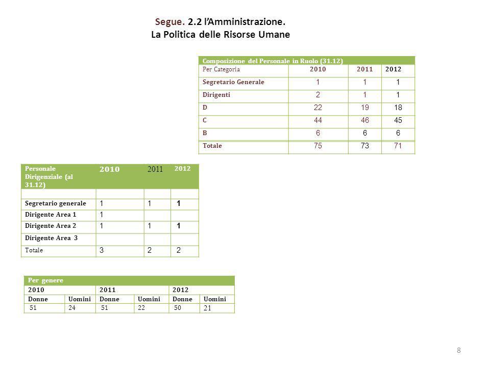 2.4 LE CRITICITA E LE OPPORTUNITA Lobiettivo operativo Altre partecipazioni ha raggiunto un target di 64,12% a fronte di una previsione del 90% (v.