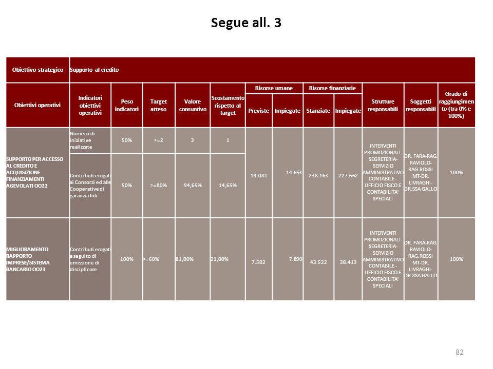 Segue all. 3 82 Obiettivo strategicoSupporto al credito Obiettivi operativi Indicatori obiettivi operativi Peso indicatori Target atteso Valore consun